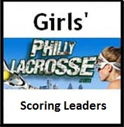 Girls-scoring leAders