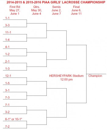 Girls lax brackets