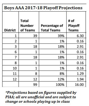 Boys AAA projections