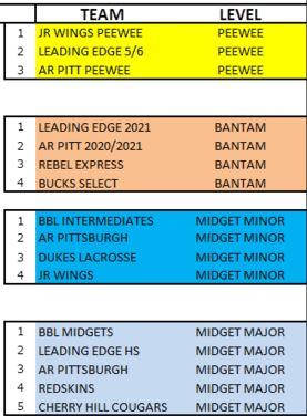 AILA Heritage Cup teams