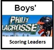 Scoring-leaders-boys